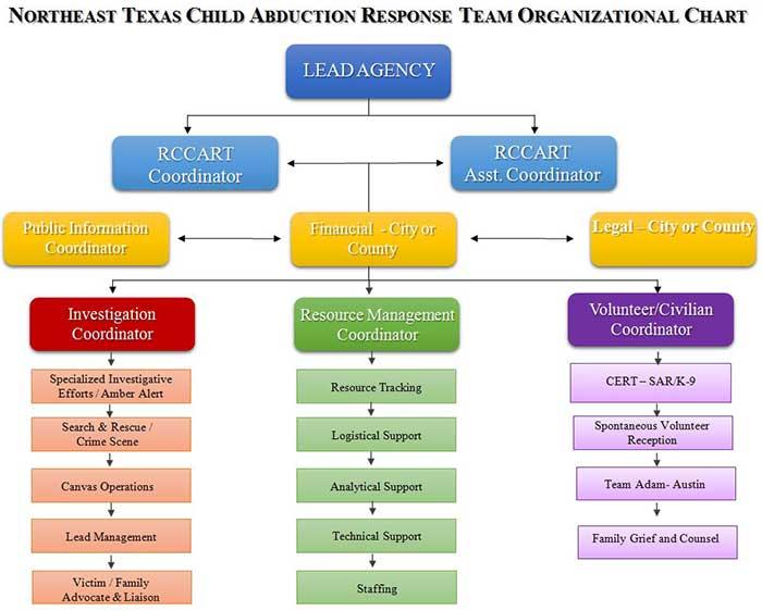 CART-organizational-chart